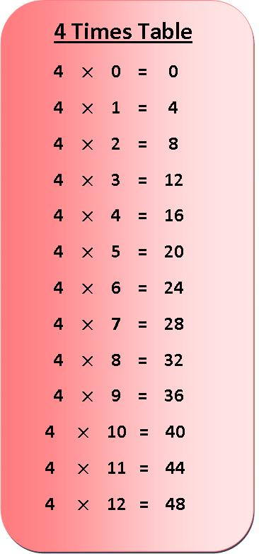 4 times table multiplication chart, multiplication table of 4, exercise on 4 times table, times