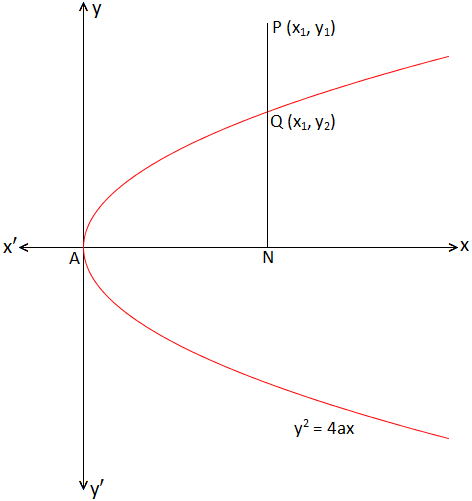 Position of a Point with respect to a Parabola