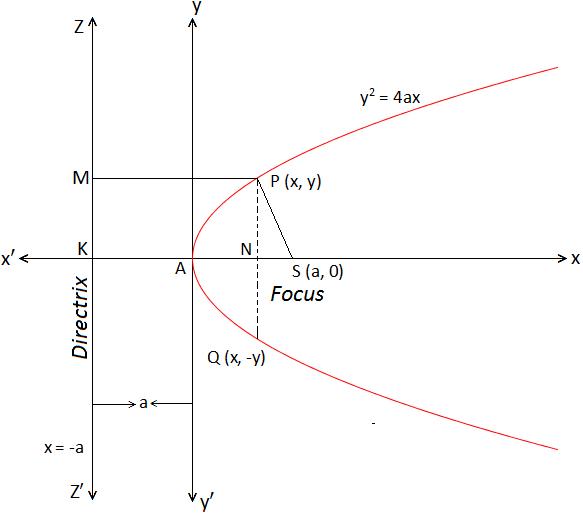 Standard Equation of a Parabola