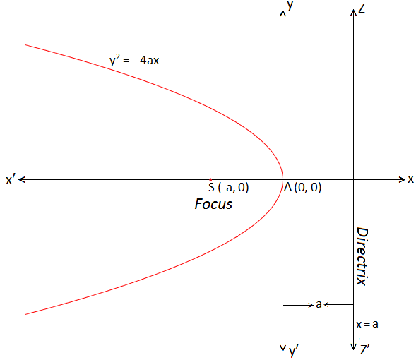 Standard form of Parabola y^2 = - 4ax