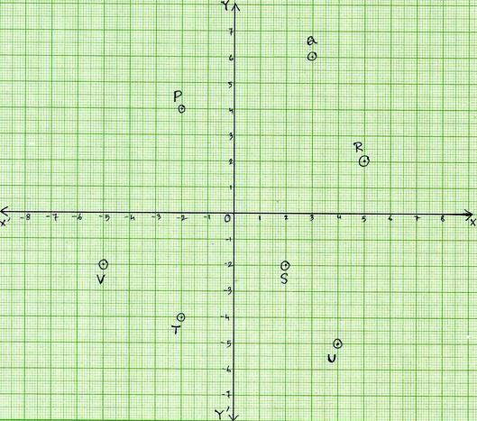 Worksheet on Coordinate Points