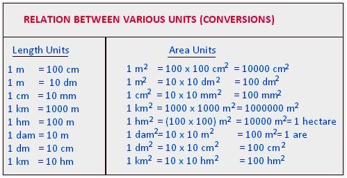 area and perimeter,units of area