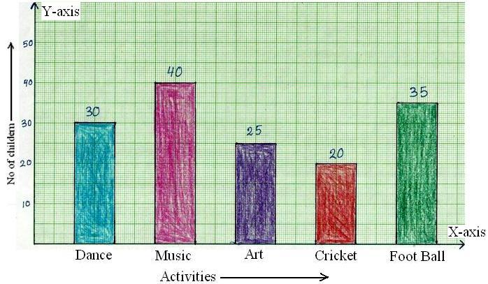 Construction Of Bar Graphs