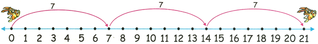 7 Times Table on Number Line