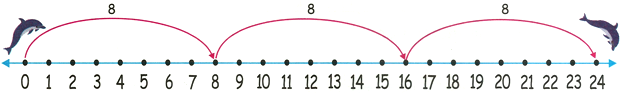 8 Times Table on Number Line
