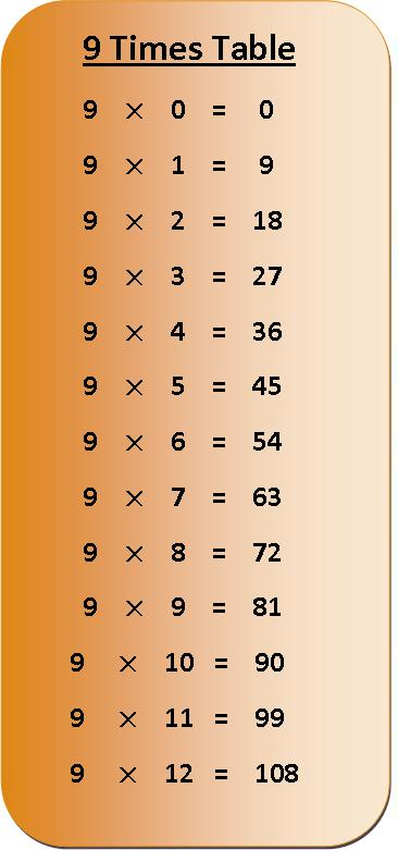 9 times table multiplication chart exercise on 9 times