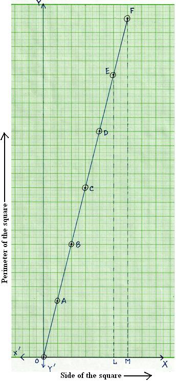 Graph of Perimeter vs. Length of the Side of a Square