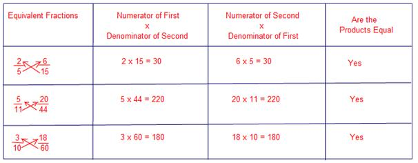Number Names Worksheets fraction charts equivalent fractions : Interesting fact about equivalent fractions is shown in the followin