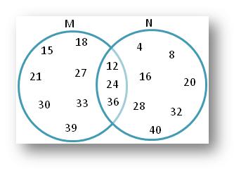 Venn diagram Answers