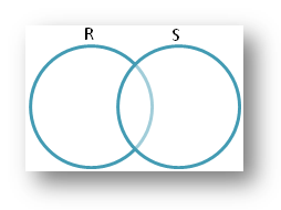 Venn-diagram Showing the Relationship