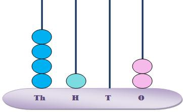 Worksheets Showing Numbers on Spike Abacus | Number in Figures