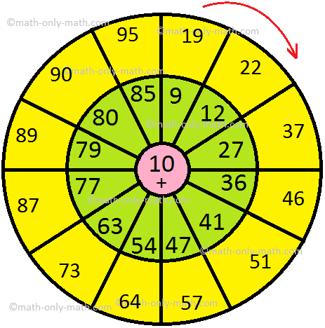 Addition 10 Circle Table Answer