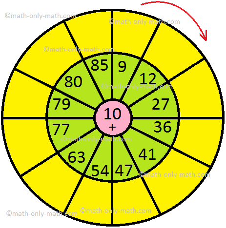 Addition 10 Circle Table