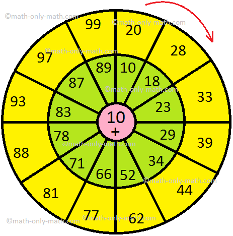 Addition Circle Table Answer