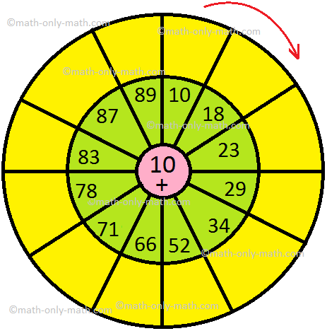 Addition Circle Table