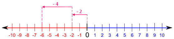 Addition of a Negative Number to a Negative Number using Number Line