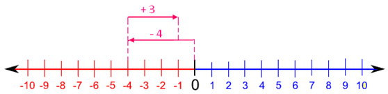 Addition of a Negative Number to a Positive Number using Number Line