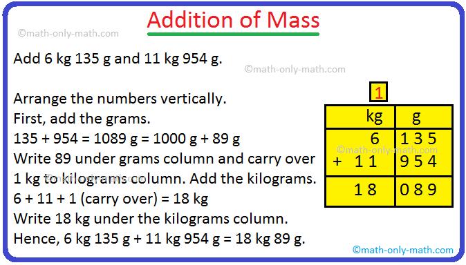 Addition of Mass