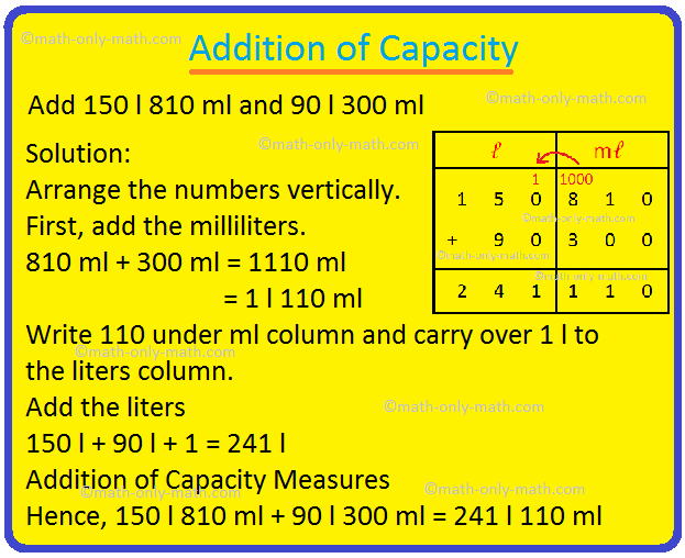 Addition of Units of Capacity