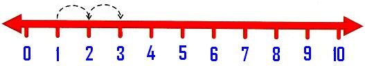 Addition on a Number Line