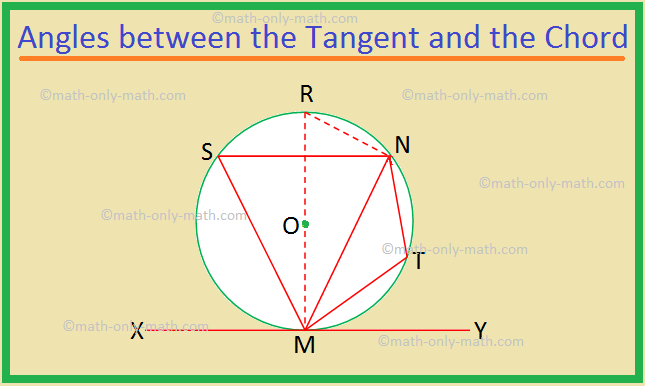 Angles between the Tangent and the Chord