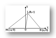Apollonius theorem