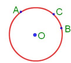 arc of the circle