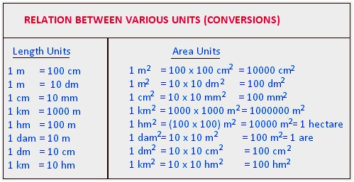 area and perimeter,units of area