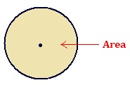 area of circle,Circumference and Area of circle