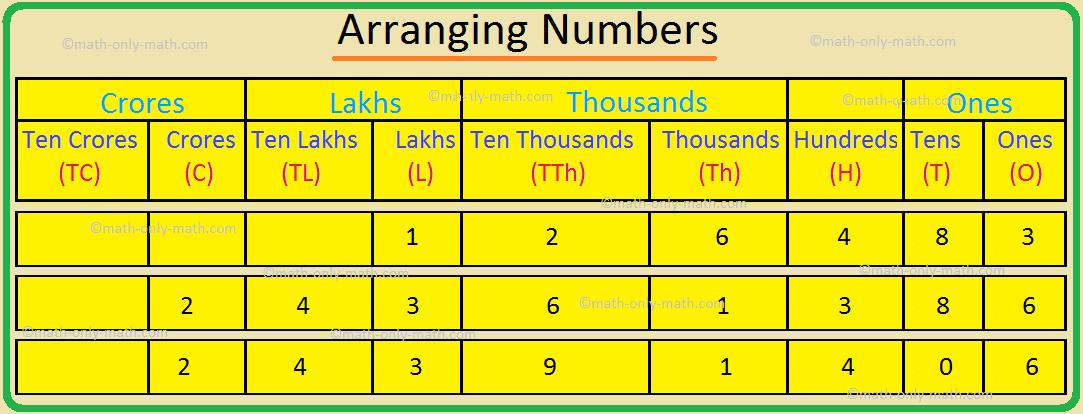 Arranging Numbers, Ordering Numbers
