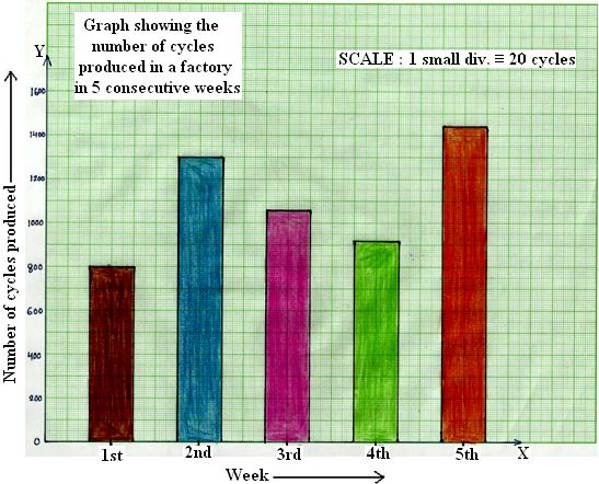 Bar Graph Or Column Graph Make A Bar Graph Or Column Graph