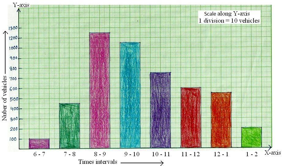 Construction Of Bar Graphs Solved Examples On Construction