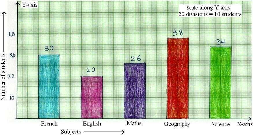 Bar Graph Representation  X And Y Axis Bar Graph