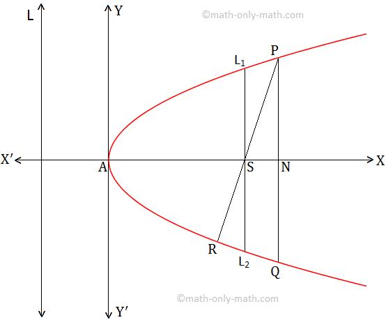 Concept Of Parabola Definition Of Parabola Directrix Of The Parabola