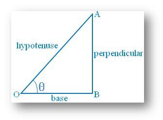 Basic Trigonometric Ratios