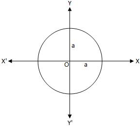 Centre of the Circle Coincides with the Origin