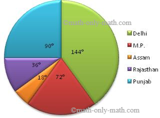 Statistics - Worksheets