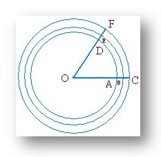 Circular System