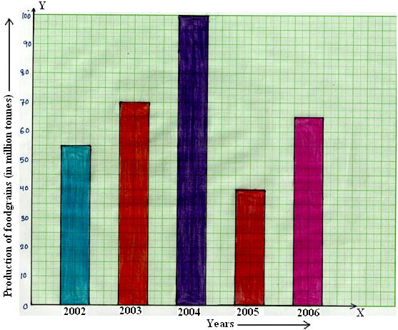 Bar Graph Or Column Graph Make A Bar Graph Or Column Graph Graphs And Charts