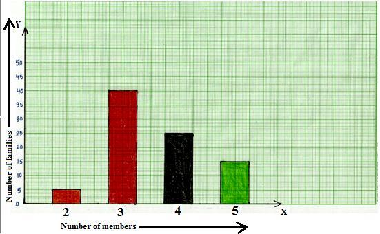Worksheet on Bar Graphs | Bar Graphs or Column Graphs | Graphing ...