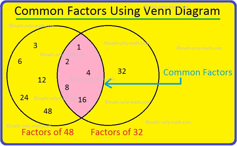 Common Factors Using Venn Diagram