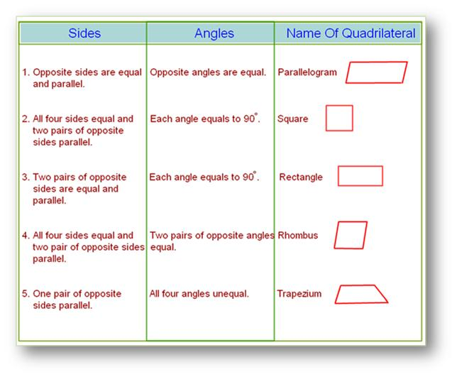 Types of Quadrilaterals | Properties of Types of Quadrilateral ...
