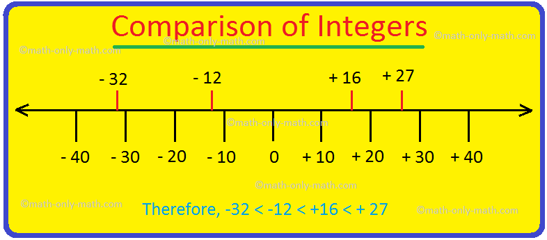 Comparison of Integers
