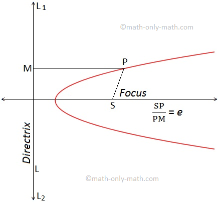 define the focus and directrix of a parabola