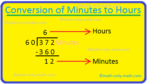 Conversion from minutes to hours