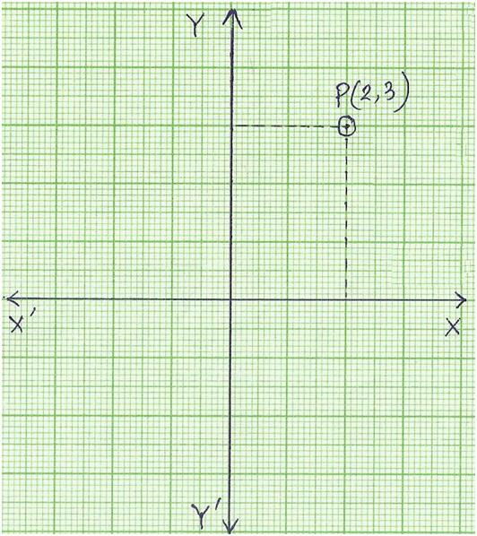 Coordinate of a Point