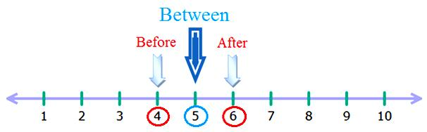 Counting Before, After and Between Numbers up to 10