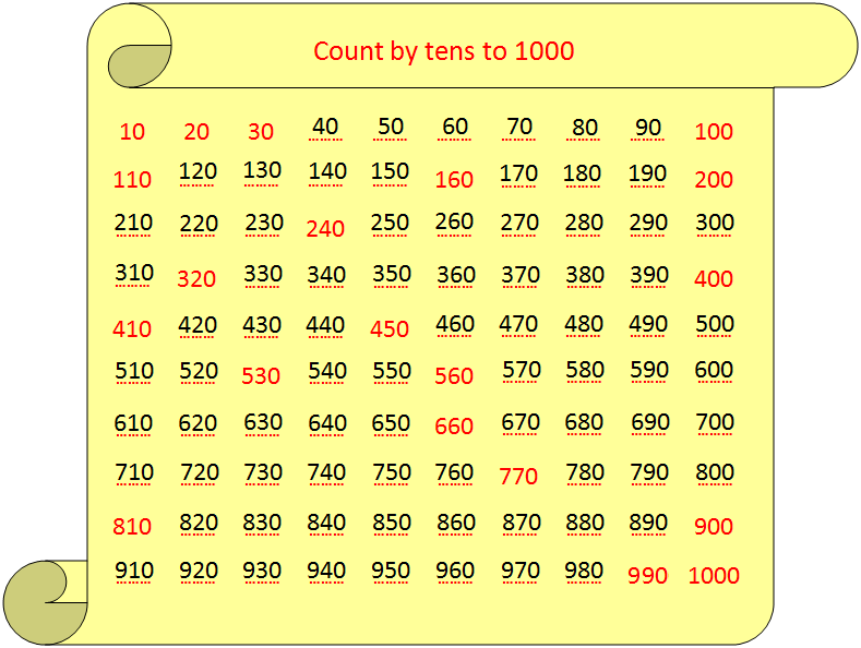 Worksheet on Counting by Tens | Sequence of Counting