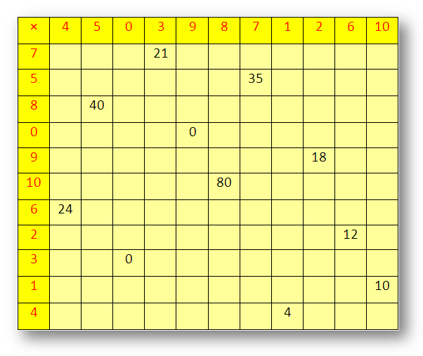 Counting Multiplication Times Table, Printable Multiplication Tables