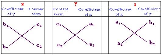 cross-multiplication method